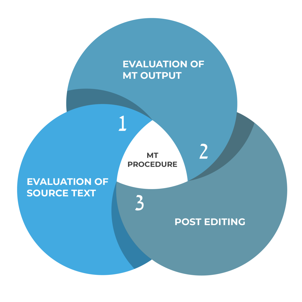 """MACHINE TRANSLATION PROCEDURE Dema Solutions follows specific """"MT-Procedure"""" when it comes to MTPE: 1. EVALUATION OF SOURCE TEXT 2. EVALUATION OF MT OUTPUT 3. POST EDITING"""